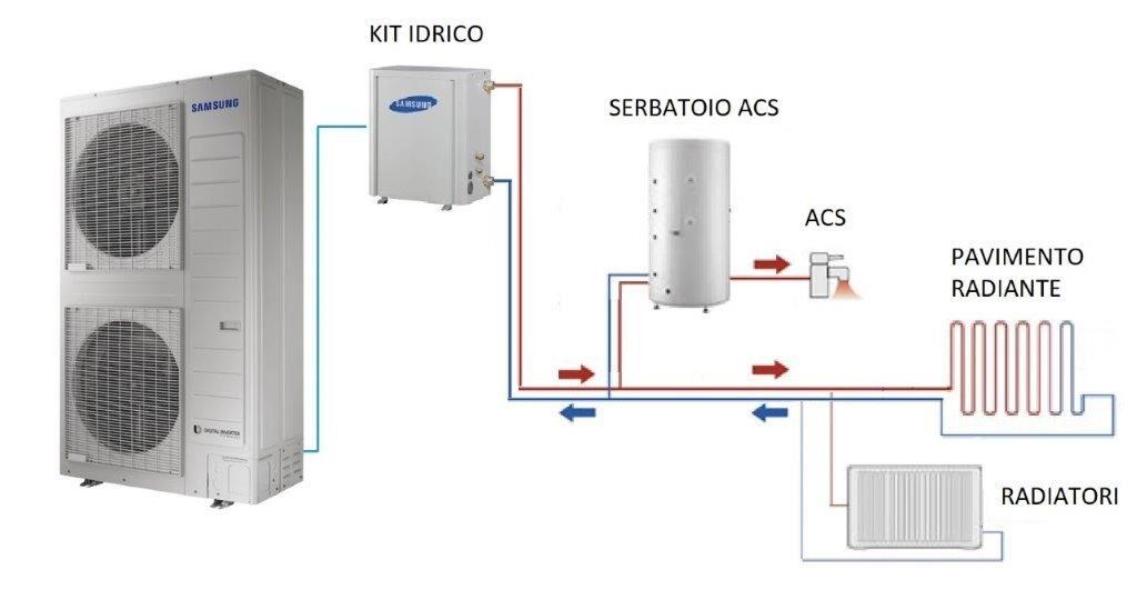 Pompa Calore Kit Idronico